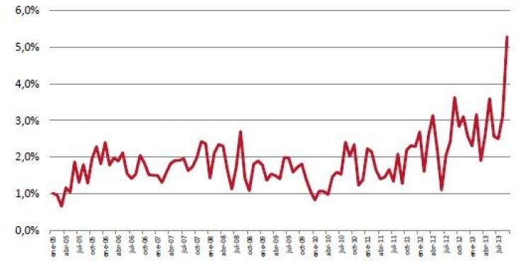 KIA Canarias crece un 31% en el acumulado del año